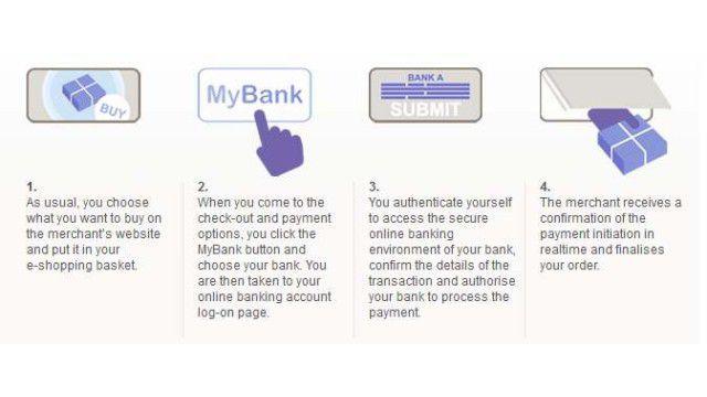 SofortГјberweisung Banken