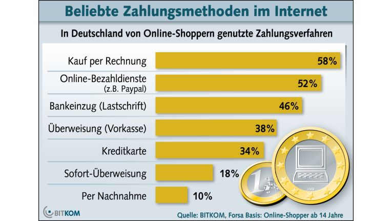 Bitkom Umfrage Beliebteste Bezahlmethoden Im E Commerce