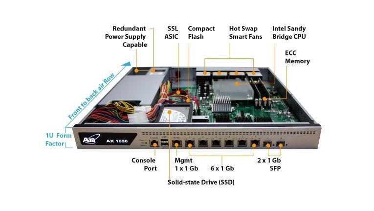 AX 1030 A10 Networks Appliance Load Balancing: Zu den ADC-Merkmalen kommt nun das Symnatec CIC hinzu.