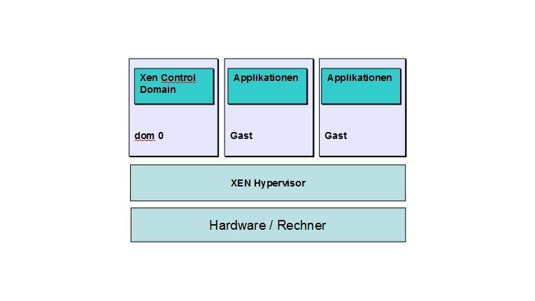 Xen-Architektur