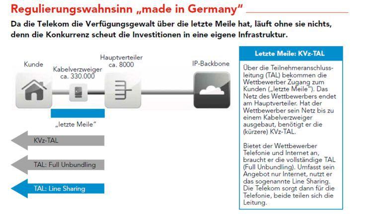 "Regulierungswahnsinn ""made in Germany""."