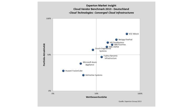 Anbieter wie IBM, HP, Fujitsu, Netapp und VCO liefern integrierte Systeme zum Aufbau von Cloud-Infrastrukturen. Die Angebote sind verlockend, weil sie sich schnell implementieren lassen. Der Markt boomt folglich.