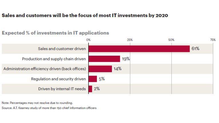 Wofür wird das IT-Budget 2020 verwendet?