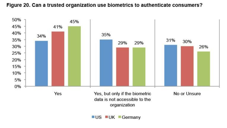 Deutsche Anwender sind für biometrische Verfahren vergleichsweise aufgeschlossen, so eine Studie des Ponemon-Instituts.