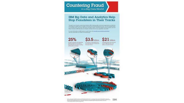 Betrugsversuche werden durch die Suche nach verdächtigem Verhalten digitaler Identitäten aufgespürt. Hierbei können Identitätsmanagement und Big-Data-Analysen zusammenwirken.
