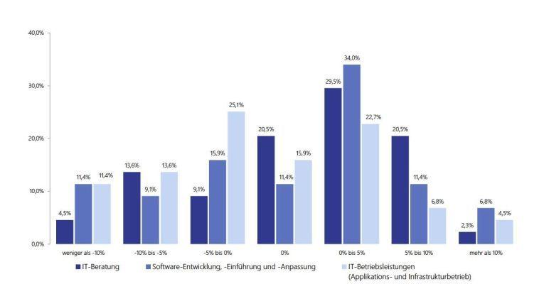 Die Mehrheit der Befragten plant, die Ausgaben für den IT-Budget zu reduzieren (hellblaue Balken). Wachsende Ausgabe sind für die Softwareentwicklung und für Beratungsprojekte reserviert.