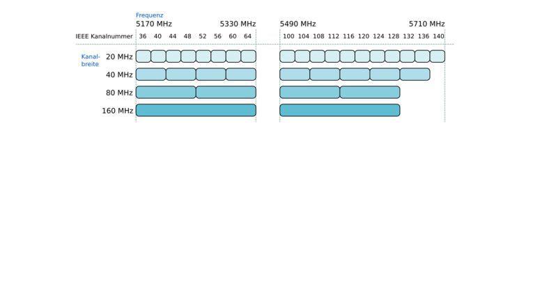 Kanalaufteilung im 5-GHz-Spektrum: In Europa muss WLAN (802.11n und 802.11ac) auf diesen Frequenzen darauf achten, Wetterradar und Satellitenkommunikation nicht zu stören. Das Band ist deshalb stark reguliert.