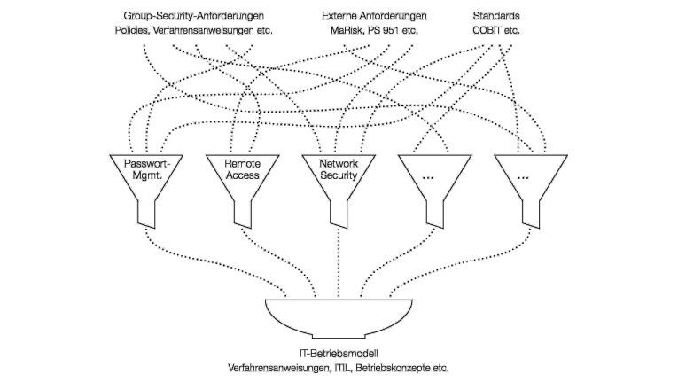 Computacenter hat eine Methode entwickelt, bei der Compliance-Richtlinien direkt mit den davon betroffenen Unternehmensprozessen verzahnt werden.