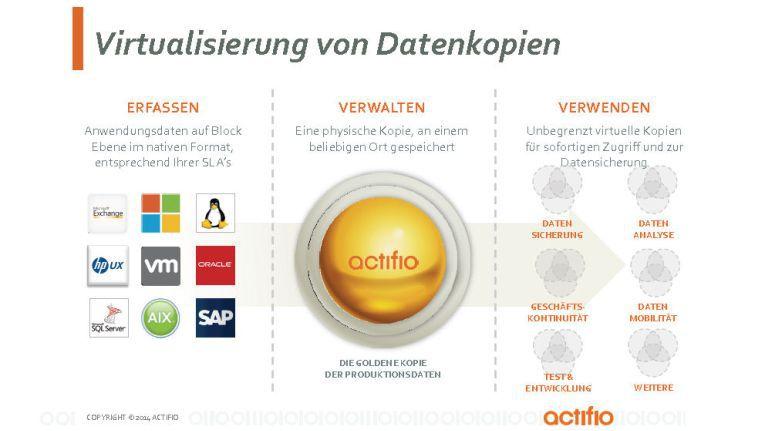 Actifio ist eine moderne und smarte Lösung - mit großem Mehrwertpotenzial jenseits klassischer Backup- und Recovery-Umgebungen.