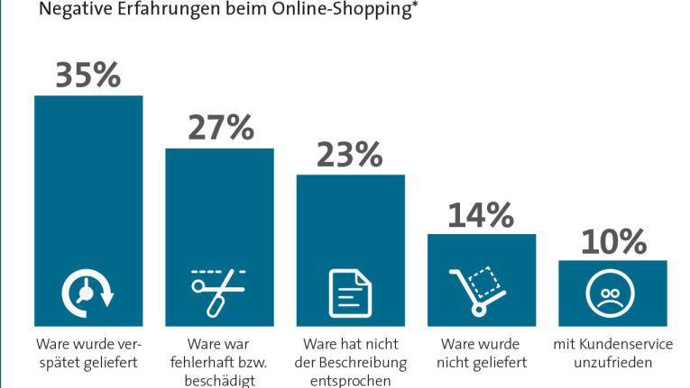 Am meisten klagen Online-Shopper über nicht oder fehlerhaft ausgelieferte Ware