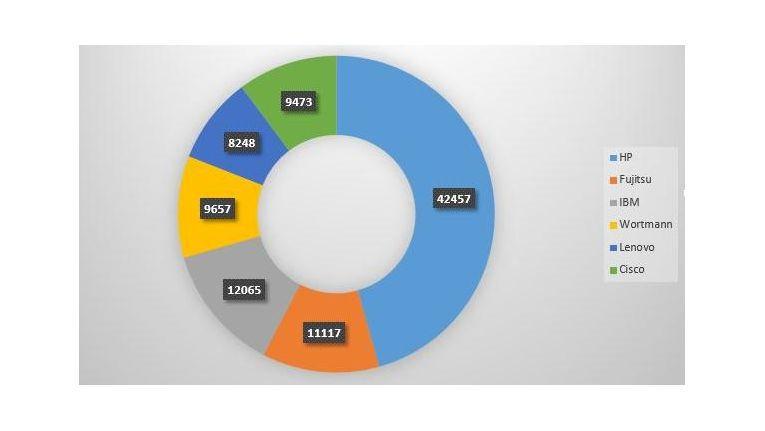 Verteilung der Klickzahlen auf ITscope im zweiten Quartal 2014