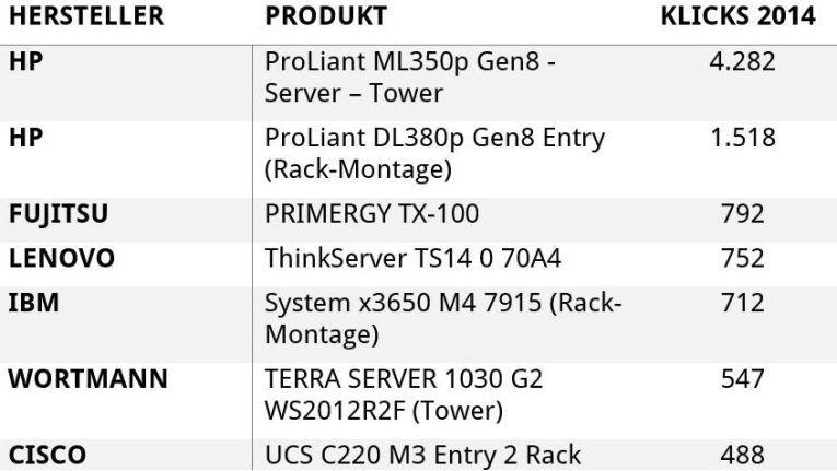 Die am häufigsten geklickten Server je Hersteller auf ITscope.