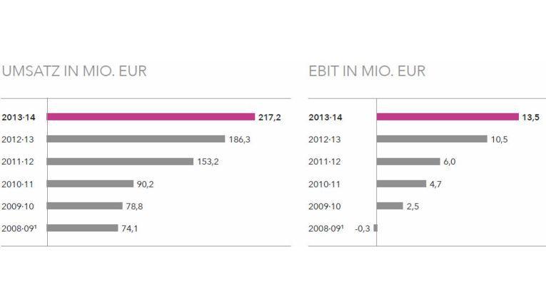 Auf der Bilanzpressekonferenz konnte All for One Steeb auch dieses Jahr wieder gute Zahlen vorlegen.