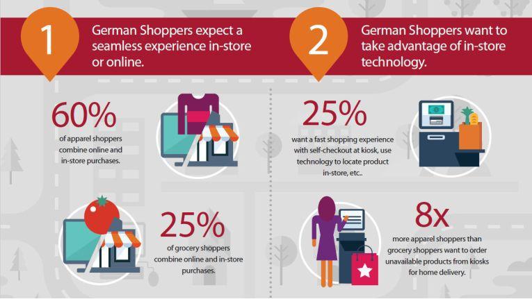 Kunden wollen generell mehr Informationen, sowohl online als auch im Laden.