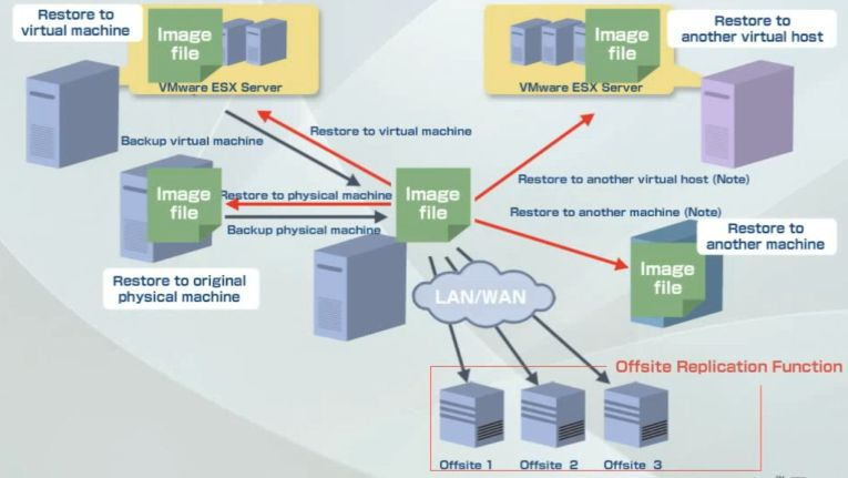 NetJapan Backup- und Recovery-Lösungen unterstützen physische und virtuelle Server.