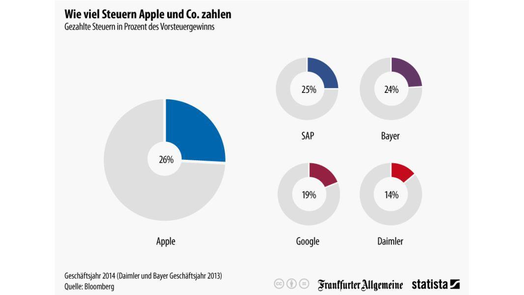Apple Steuern