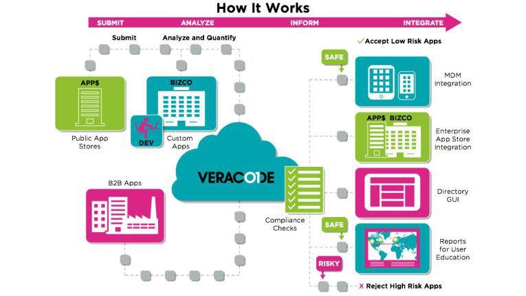 Cloudbasierte Testdienste wie die von Veracode sind in einem kompletten Testzyklus eingebettet und suchen zum Beispiel bei mobilen Apps nach Risiken.