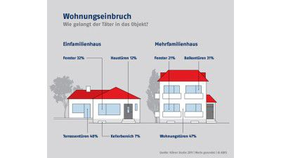 Smart-Home-Sicherheit - Foto: Abus
