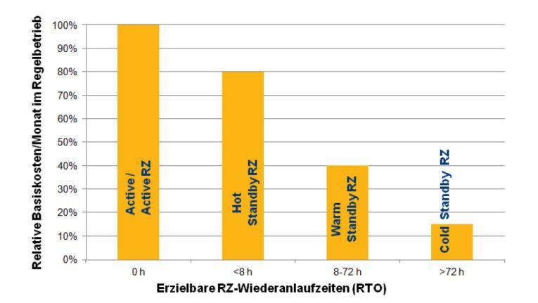 Die Geschäftsausfallkosten müssen in Relation zu angemessenen Investitionen in die Notfall-Vorsorge gesetzt werden. Auf der einen Seite stehen die Kosten pro Monat für den Regelbetrieb der Notfall-RZ-Architekturen unter Erreichung bestimmter RZ-Wiederanlaufzeiten (RTO). Auf der anderen Seite der pro Monat umgelegte maximal zulässige wirtschaftliche Schaden in einem Zeitraum von zum Beispiel fünf Jahren. Die Grafik stellt typische Notfall-RZ-Wiederanlaufzeitspannen in Abhängigkeit von der Notfall-RZ-Architektur und deren relativen Kosten dar.