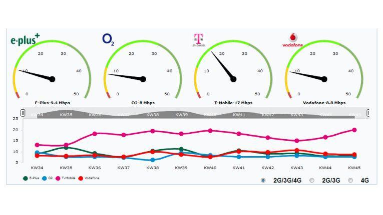 Speedranking des PC-WELT Netzmonitors