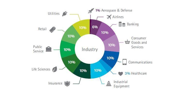Die von Accenture Befragten verteilen sich ziemlich gleichmäßig auf unterschiedliche Branchen.
