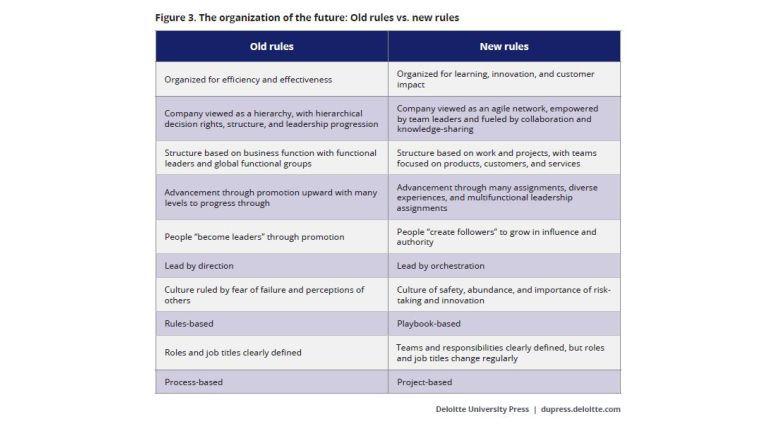 Deloitte stellt den alten Regeln des Arbeitens neue gegenüber (2017 Global Human Capital Trends).