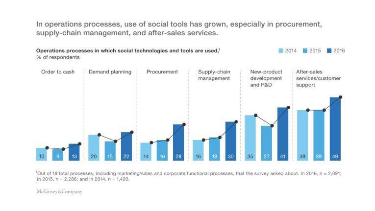 Der Verlauf über drei Jahre zeigt, wie der Einsatz von Social Technologies zunimmt.