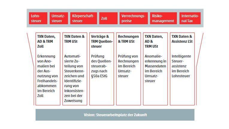 Das Deutsche Forschungszentrum für Künstliche Intelligenz (DFKI) und der Berater WTS skizzieren den Steuerarbeitsplatz der Zukunft.