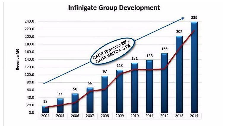 In den letzten zehn Jahren konnte Infinigate seinen Umsatz um durchschnittlich 29 Prozent pro Jahr steigern. Beim Gewinn vor Abschreibungen und Zinsen sind es sogar durchschnittlich 31 Prozent pro Jahr.