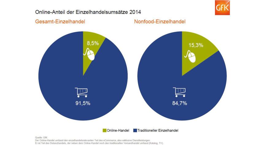 Ladensterben Befürchtet Online Handel In Deutschland Wächst Weiter