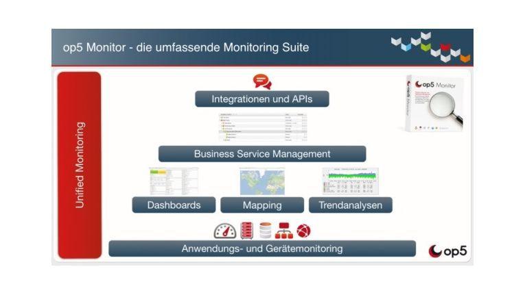 Die Silo-übergreifende Ansicht bei Op5 Monitor ermöglicht eine zentrale IT-Kontrolle sowohl kleiner Unternehmen als auch global aufgestellter Konzerne.