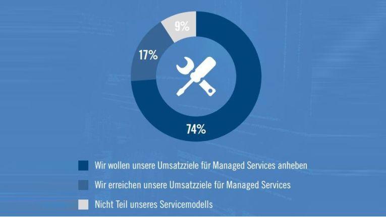 Autotask-Umfrage: Was sich Systemhäsuer von Managed Services versprechen.