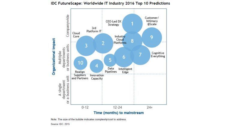 """IDC wagt zehn Prognosen für 2016, die hier als """"Bubbles"""" dargestellt sind. Am wichtigsten ist demnach die digitale Transformationsstrategie des CEO. Umgesetzt wird sie mit der """"Third-Platform-IT"""", also mit Cloud-, Analytics-, Social- und Mobile-Produkten."""