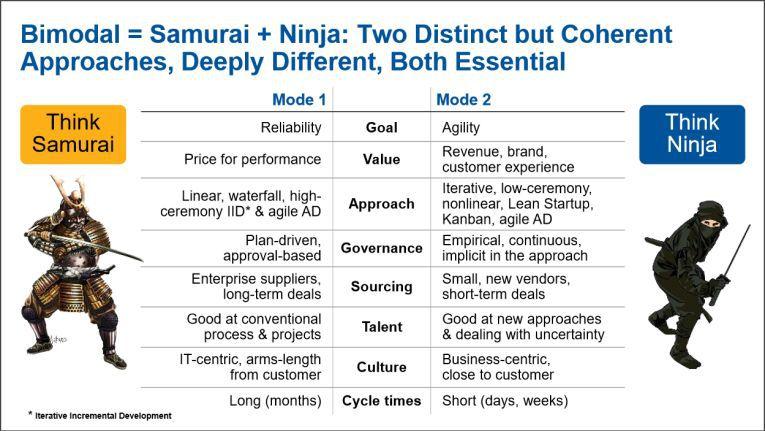 Bimodale IT: Gartner spricht von Samurai und Ninja