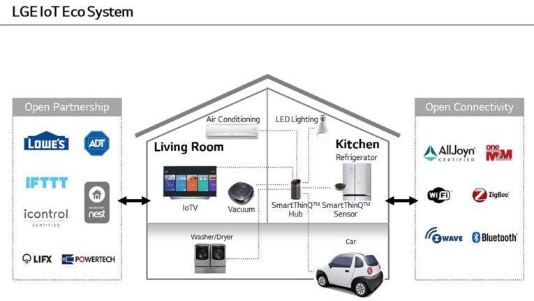 Der Kühlschrank darf auf keinem Schaubild fehlen: Die Vernetzung des Heims ist DAS Standardbeispiel für die Funktionsweise des IoT. Die Potenziale liegen allerdings eher in anderen Anwendungen.