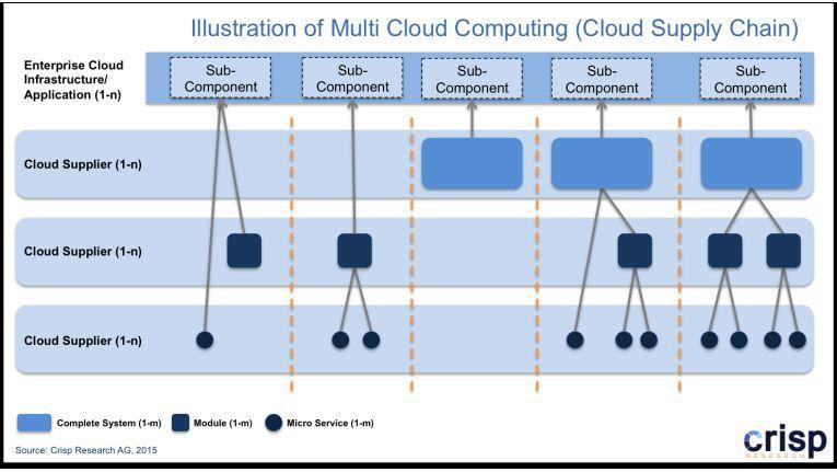 Wie in einer tief gestaffelten Lieferkette wirken die Komponenten in einer Multi-Cloud zusammen.