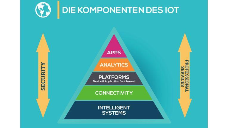 IoT-Plattformen helfen bei der Vernetzung von Geräten, bei der Analyse von Daten und bei der Entwicklung und dem Betrieb von Apps. Zusätzlich nehmen sie gewisse Sicherheitsaufgaben im IoT wahr.