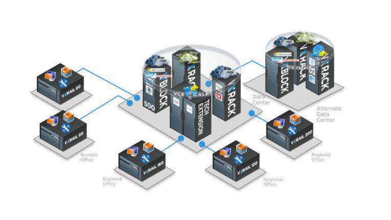 Dell bietet mit der Integration von VxRack und VxRail eine umfassende Hyperconverged-Infrastructure-Plattform an.