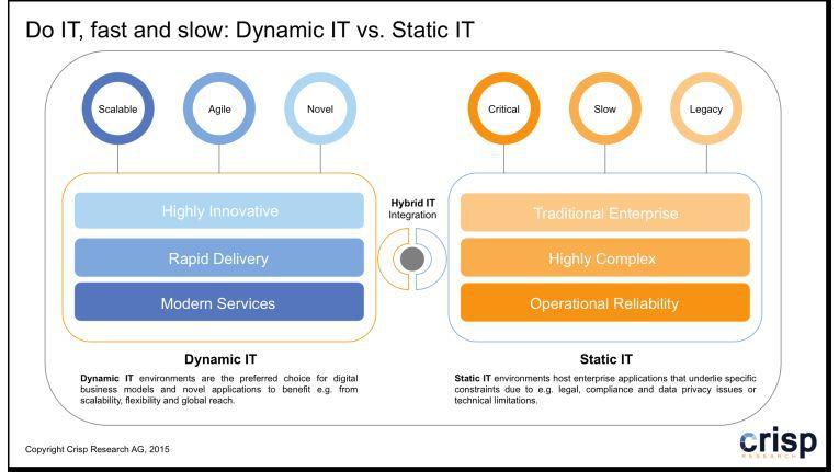 Dynamic IT vs. Static IT