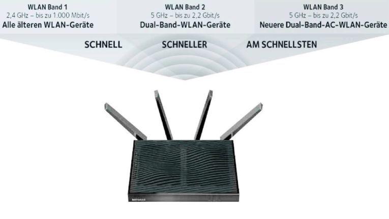 So setzt etwa Netgear mit seinem WLAN-Router Nighthawk X8 auf die Tri-Band-Technik. Der Router sortiert die Clients dabei je nach ihrem Tempo in drei unterschiedliche Funknetze.