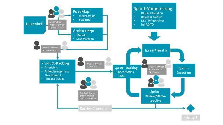 Rollen und Aufgabenverteilung im Projektmanagement.