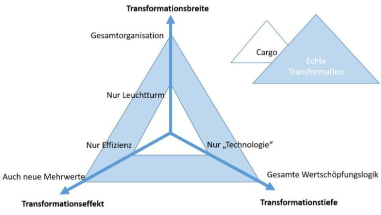 Drei Dimensionen Transformation