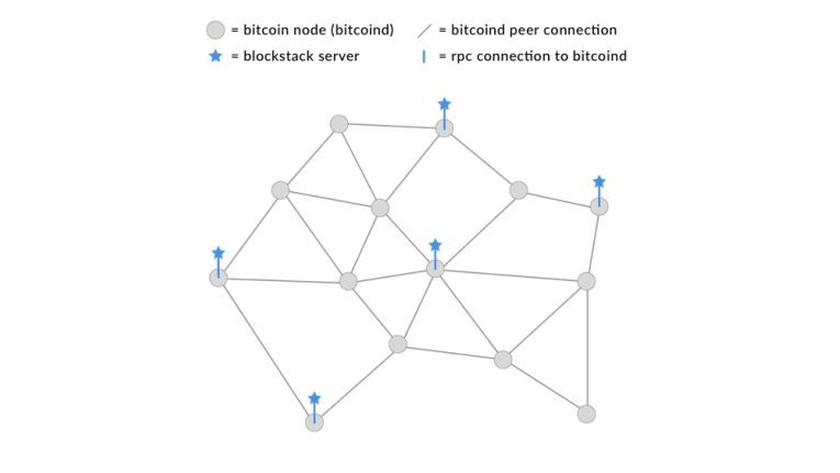 Im Bitcoin-Netzwerk existieren eine Reihe von Blockstack-Knoten.