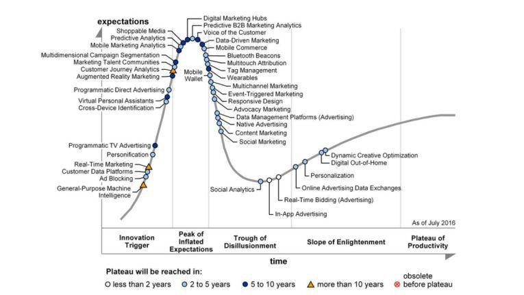 Personalisierung und kontextbezogene Schlussfolgerungen gehören laut Gartner zu den vier Schlüsselfaktoren, die die Evolution im Bereich Marketing und Advertising antreiben.