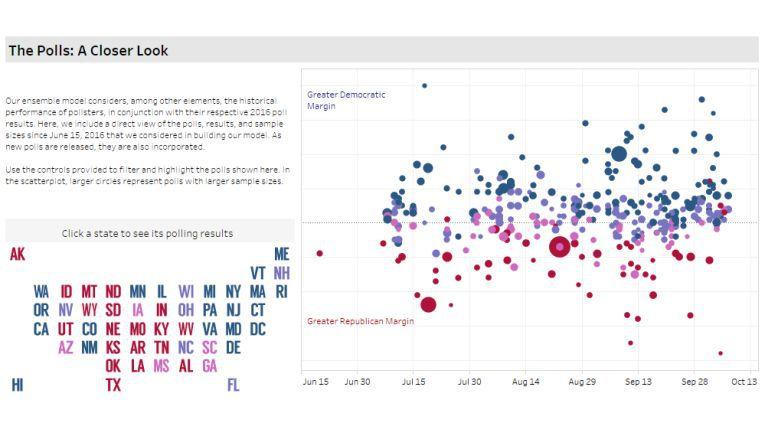 Eine Prognose zum Ausgang der US-Wahl 2016: Das Prognosemodell von Mike Cisnero berücksichtigt unter anderem die historische Performance der Meinungsforscher im Zusammenhang mit ihren jeweiligen Umfrageergebnissen 2016.