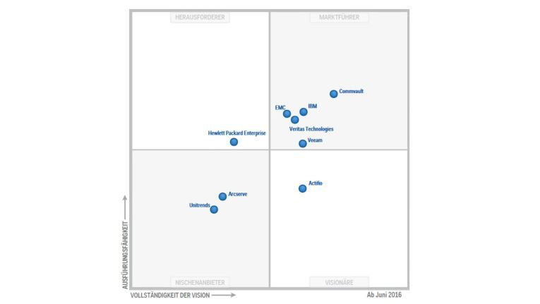 Gartner Magic Quadrant 2016: Das sind die Hauptakteure in dem Markt für Backup- und Recovery-Software für Rechenzentren. Der Marktführer in diesem Segment ist Commvault, gefolgt von IBM und den drei weiteren Unternehmen EMC, Veritas und Veeam.