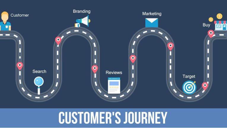 Customer Journeys bieten ein Mittel zur Markenbindung.