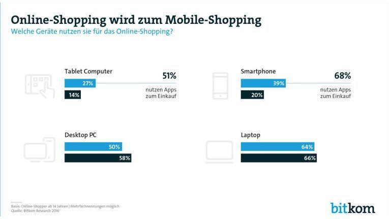 Online-Shopping wird laut Bitkom vom Einzel- zum Regelfall.