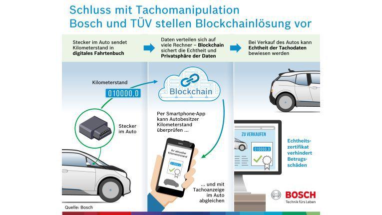 So wollen Bosch und TÜV den Tach-Betrug per Blockchain eindämmen.