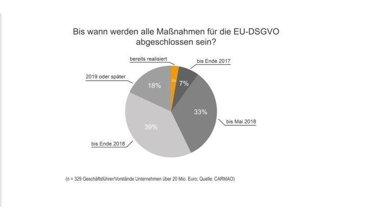 Unternehmen reagieren spät auf EU-DSGVO